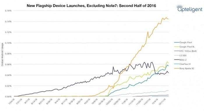 نکته: آمار مربوط به نوت 7 از این نمودار حذف شده است