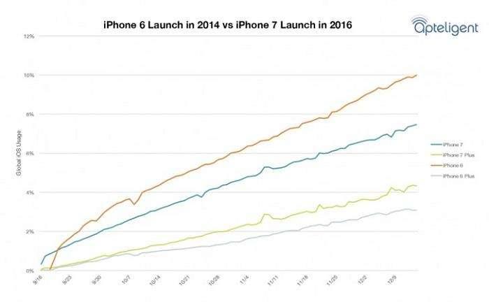 مقایسه فروش آیفون های سال 2014 با آیفون های سال 2016