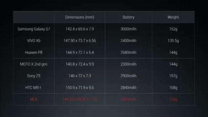 شیائومی Xiaomi Mi5 Untitled 6