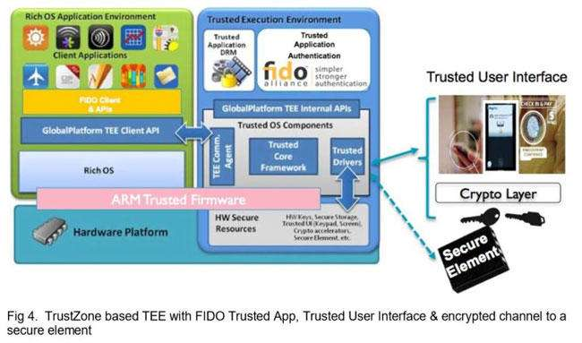 ARM TrustZone based TEE with FIDO 768x452 - حسگرهای اثر انگشت چگونه کار میکنند؟