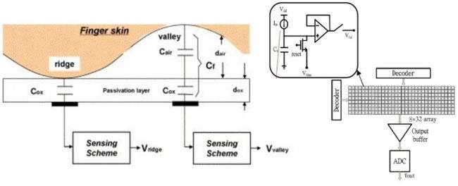 Capacative Fingerprint Scanner design 840x341 - حسگرهای اثر انگشت چگونه کار میکنند؟