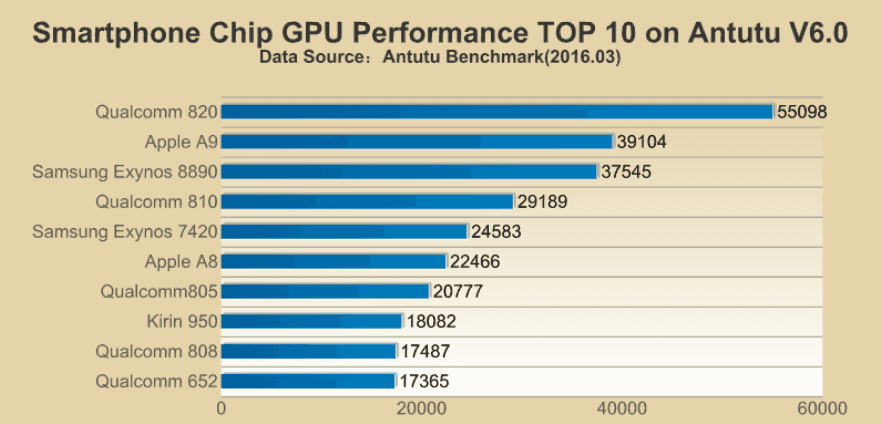 The chipsets Adreno 530 GPU also topped the list.jpg - کدام پردازنده عملکرد بهتری دارد؟