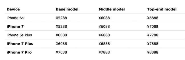 iPhone 7 price - لیست قیمت احتمالی آیفون 7 منتشر شد؛ آیفون 7 پرو در راه است؟