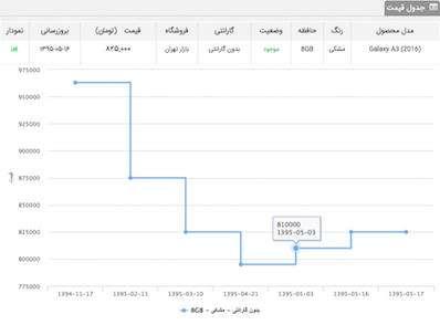 a3%201 - دلیل افزایش قیمت گوشیهای سامسونگ چیست؟ (گزارش+نمودار)