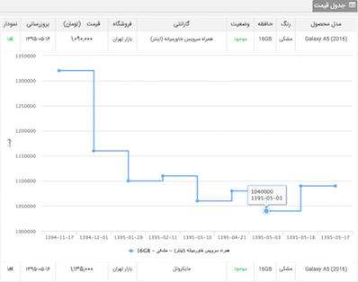 a5%201 - دلیل افزایش قیمت گوشیهای سامسونگ چیست؟ (گزارش+نمودار)