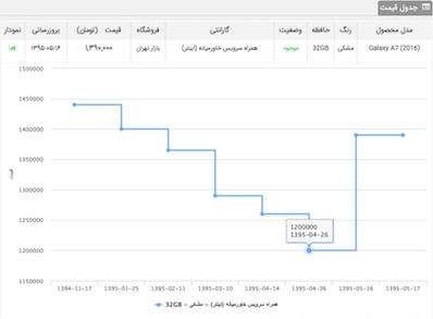 a7%201 - دلیل افزایش قیمت گوشیهای سامسونگ چیست؟ (گزارش+نمودار)