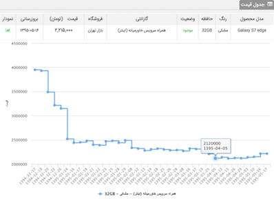 edge%201 - دلیل افزایش قیمت گوشیهای سامسونگ چیست؟ (گزارش+نمودار)