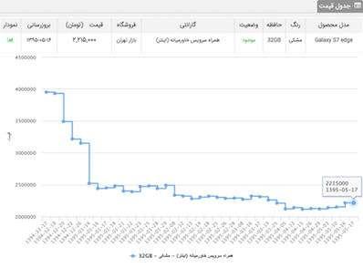edge%202 - دلیل افزایش قیمت گوشیهای سامسونگ چیست؟ (گزارش+نمودار)