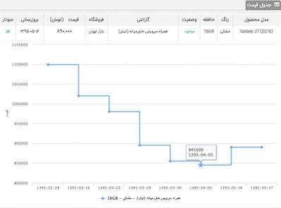 j7%201 - دلیل افزایش قیمت گوشیهای سامسونگ چیست؟ (گزارش+نمودار)