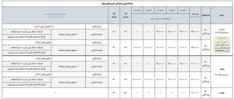 قیمت تویوتا و شرایط فروش اقساطی (ویژه نوروز 97)