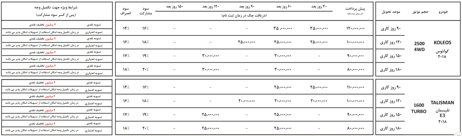 شرایط فروش محصولات رنو (خرداد 97)